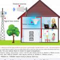 pasang antena penguat sinyal gsm 3g 4g lte penuat sinyal hp modem