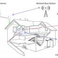 bogor semarang bekasi  bandung sumedang  Penguat Sinyal HP / Repeater