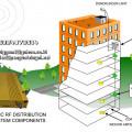 penguat sinyal rumah kantor ruko pabrik pico repeater resmi postel