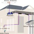PenguatSinyal Indoor untuk Area Luas 1-1000 Ha repeater outdor luar ruangan